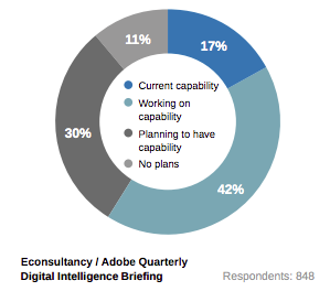 econsultancy-customer-journey-readiness
